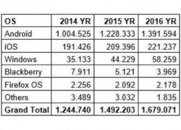 Android x iPhone x Windows: veja ranking de vendas de smartphones.