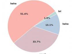 Ha-ha-ha: Facebook estuda risadas na web. E isso é sério.
