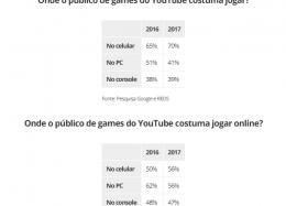 Mulheres são 80% do público de games de celular no Brasil, diz pesquisa do YouTube.